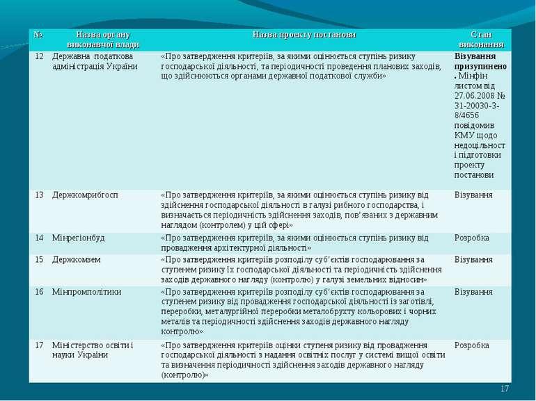 * № Назва органу виконавчої влади Назва проекту постанови Стан виконання 12 Д...