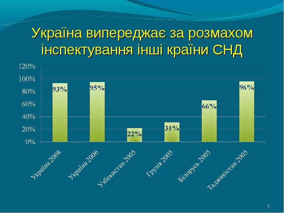 Україна випереджає за розмахом інспектування інші країни СНД *