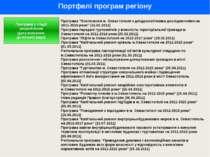 Портфелі програм регіону Програми у стадії розроблення (дата внесення до місь...