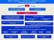 Модель соціально – економічного планування регіону: напрямки вдосконалення Ро...