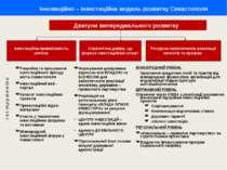 Інноваційно – інвестиційна модель розвитку Севастополя Розробка та просування...