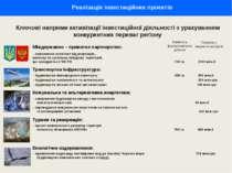 Реалізація інвестиційних проектів Ключові напрями активізації інвестиційної д...