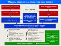 Модель стратегічного планування у регіоні Виявлення можливостей та загроз Оці...