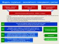 Модель соціально – економічного планування у регіоні Соціально – економічні п...