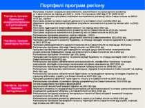 Портфелі програм регіону Портфель програм: Підвищення конкурентоспроможності ...