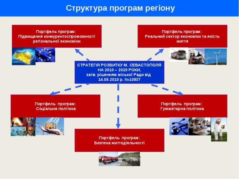 Структура програм регіону СТРАТЕГІЯ РОЗВИТКУ М. СЕВАСТОПОЛЯ НА 2010 – 2020 РО...