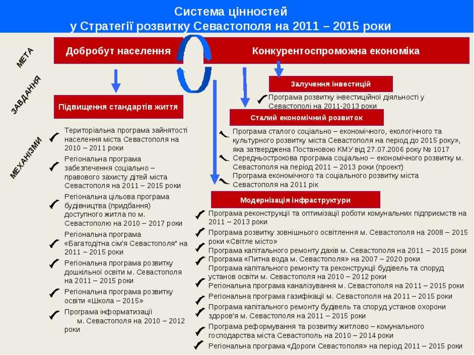 Добробут населення Система цінностей у Стратегії розвитку Севастополя на 2011...
