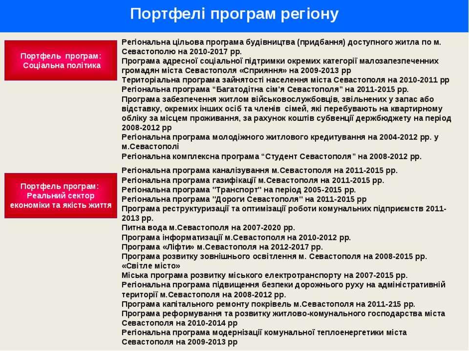 Портфелі програм регіону Портфель програм: Соціальна політика Регіональна ціл...