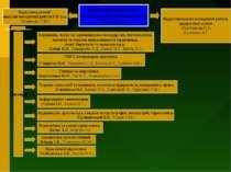 Заступник директора з науково-методичної роботи (Дудник Т.П.) Відділ координа...