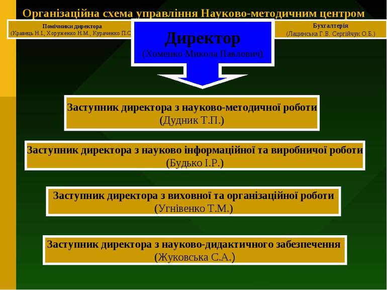 Організаційна схема управління Науково-методичним центром Помічники директора...