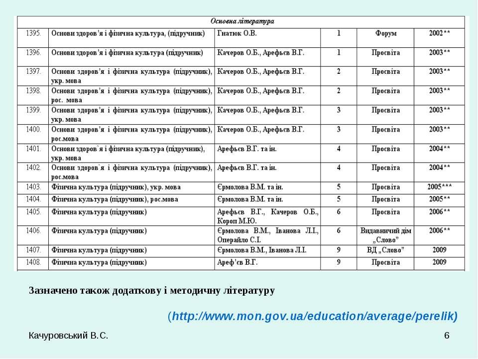 Качуровський В.С. * Зазначено також додаткову і методичну літературу (http://...