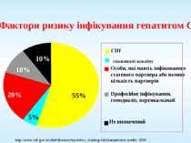 Фактори ризику інфікування гепатитом C 20% 10% 5% 55% 10% СІН споживачі кокаї...