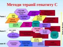 Методи терапії гепатиту С R803 Rigel Amantadine Endo Labs Solvay Multiferon V...