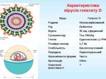 Характеристика вірусів гепатиту D Вірус Гепатит D Родина Некласифікований Рід...
