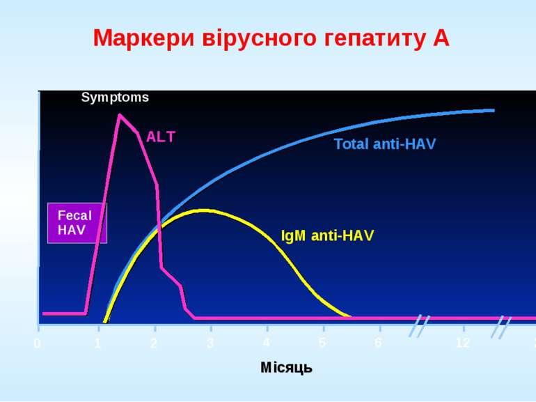 Маркери вірусного гепатиту А