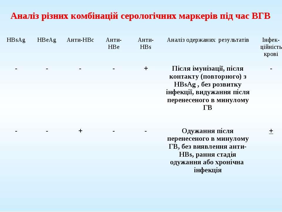 Аналіз різних комбінацій серологічних маркерів під час ВГВ HBsAg HBeAg Анти-H...