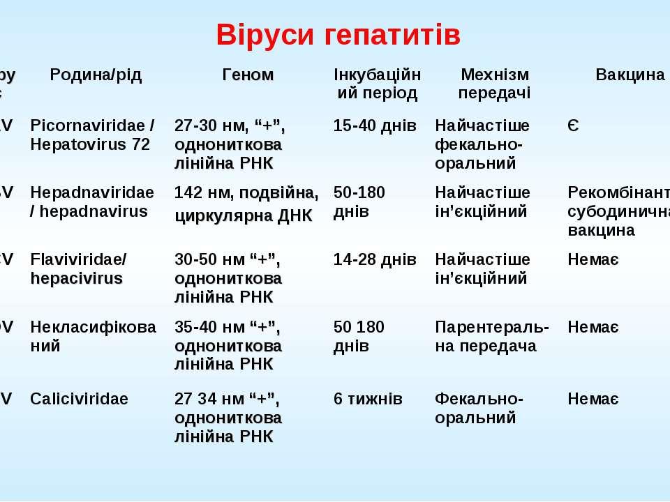Віруси гепатитів Вірус Родина/рід Геном Інкубаційний період Мехнізм передачі ...