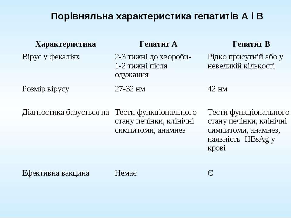 Порівняльна характеристика гепатитів А і В Характеристика Гепатит А Гепатит В...
