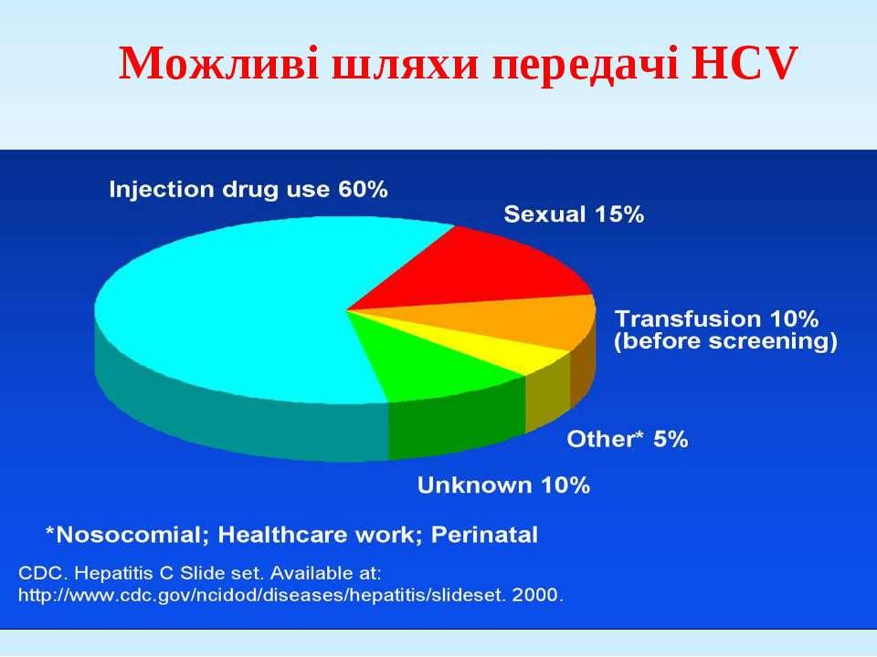 Можливі шляхи передачі HCV