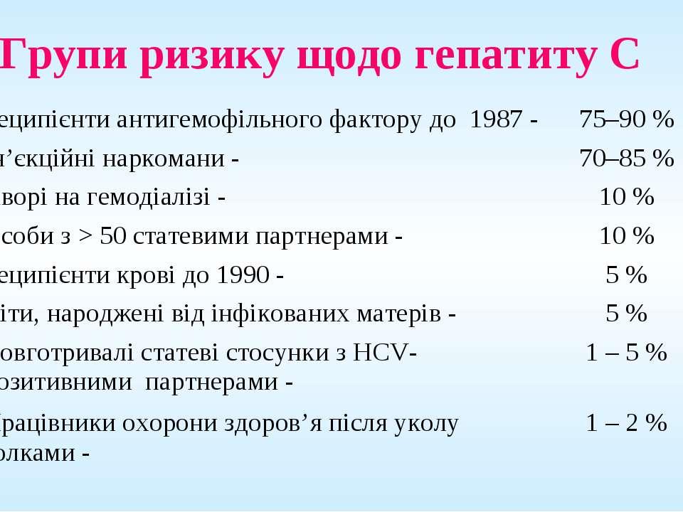 Групи ризику щодо гепатиту С Реципієнти антигемофільного фактору до 1987 - 75...