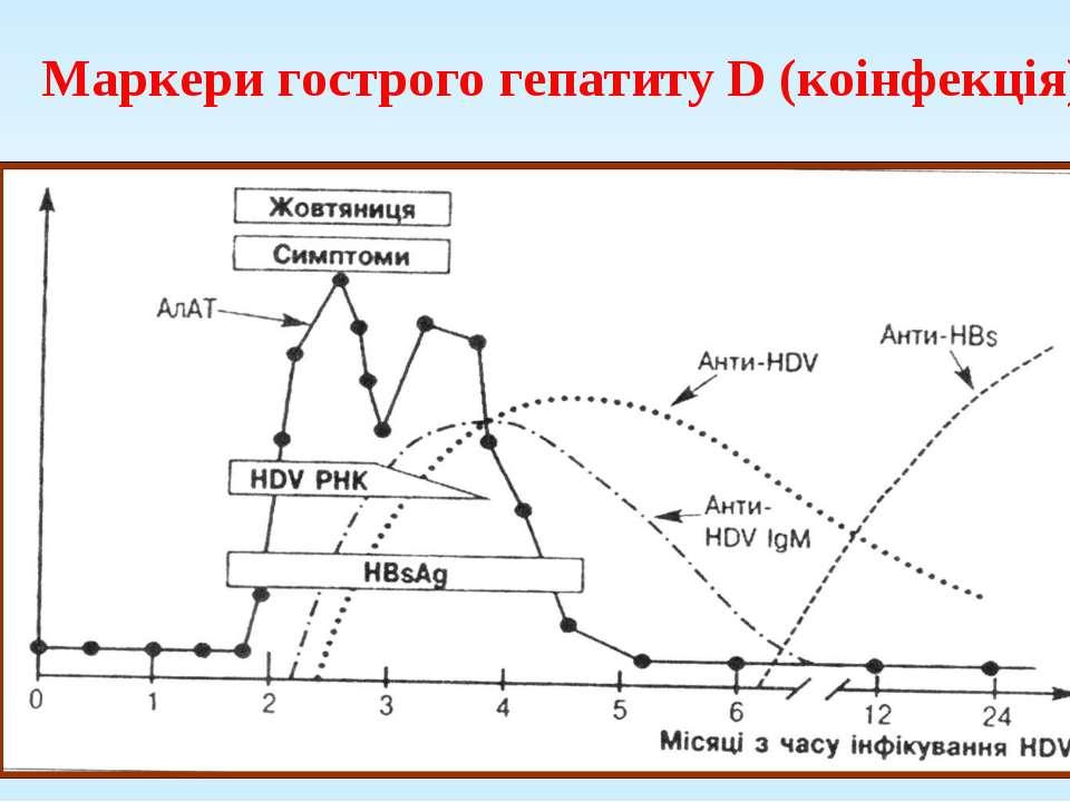 Маркери гострого гепатиту D (коінфекція)