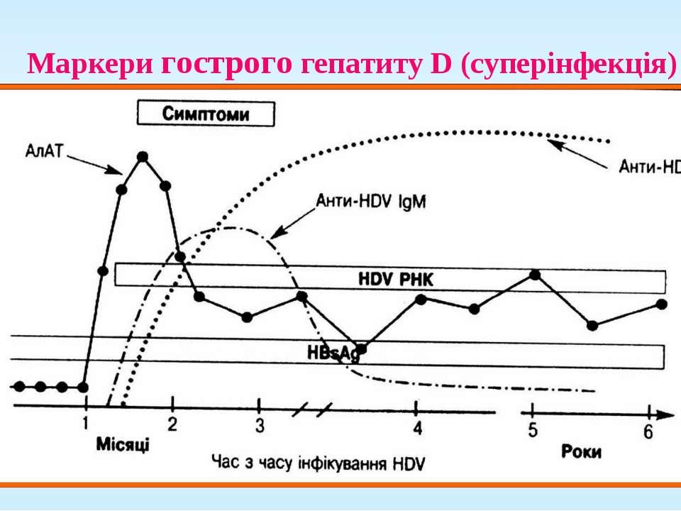 Маркери гострого гепатиту D (суперінфекція)