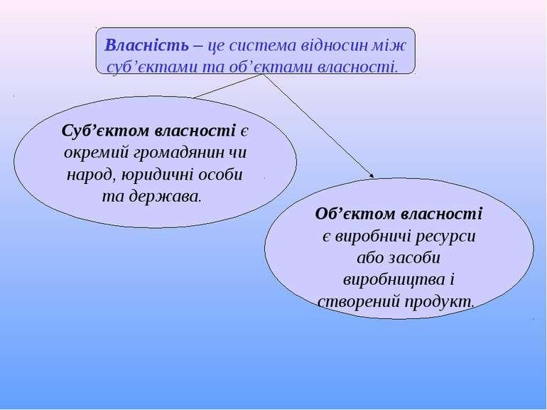 Власність – це система відносин між суб'єктами та об'єктами власності. Суб'єк...