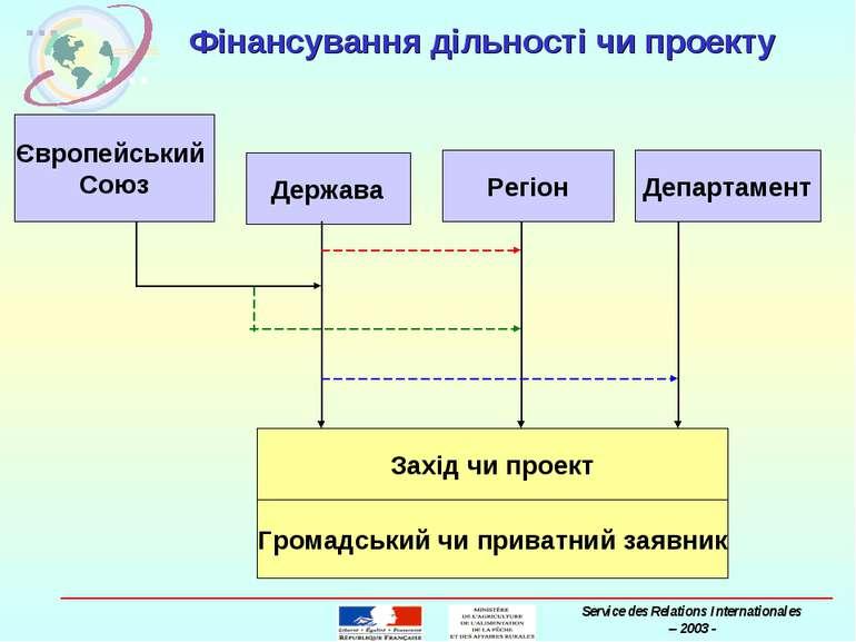 Фінансування дільності чи проекту Європейський Союз Держава Регіон Департамен...