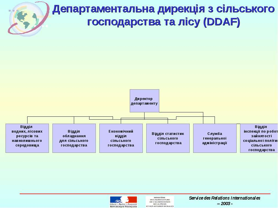 Департаментальна дирекція з сільського господарства та лісу (DDAF) MAAPAR Ser...