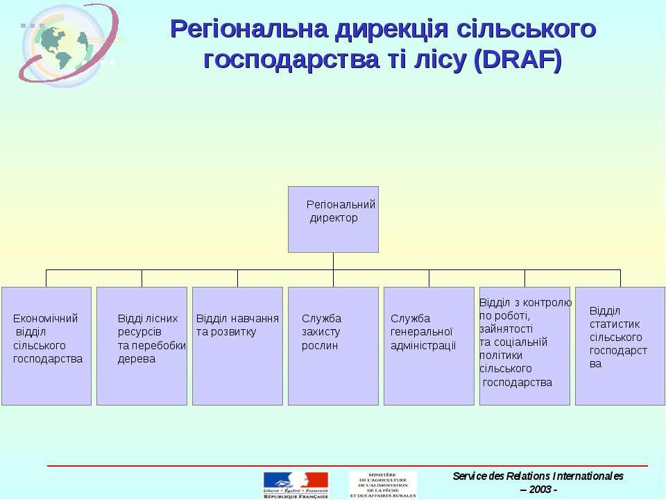 Регіональна дирекція сільського господарства ті лісу (DRAF) MAAPAR Service de...