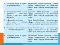5. Болонський процес в Україні: досвід впровадження Михайліченко Микола Васил...