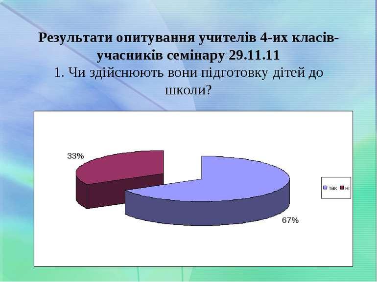 Результати опитування учителів 4-их класів-учасників семінару 29.11.11 1. Чи ...