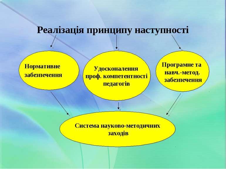Реалізація принципу наступності Нормативне забезпечення Удосконалення проф. к...