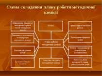 Схема складання плану роботи методичної комісії