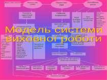 Педагогічна рада Батьківська школа Психологічна служба Діагностична служба Пс...