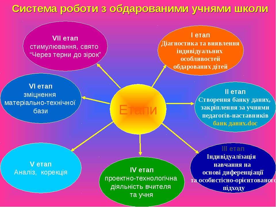 "Етапи VII етап стимулювання, свято ""Через терни до зірок"" I етап Діагностика ..."