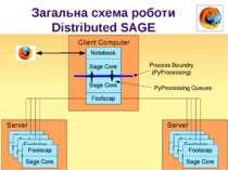 Загальна схема роботи Distributed SAGE