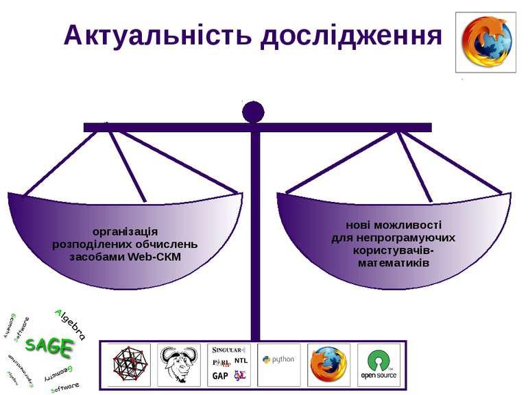 Актуальність дослідження організація розподілених обчислень засобами Web-СКМ ...