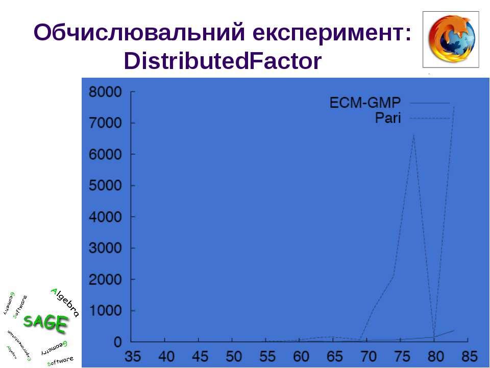 Обчислювальний експеримент: DistributedFactor