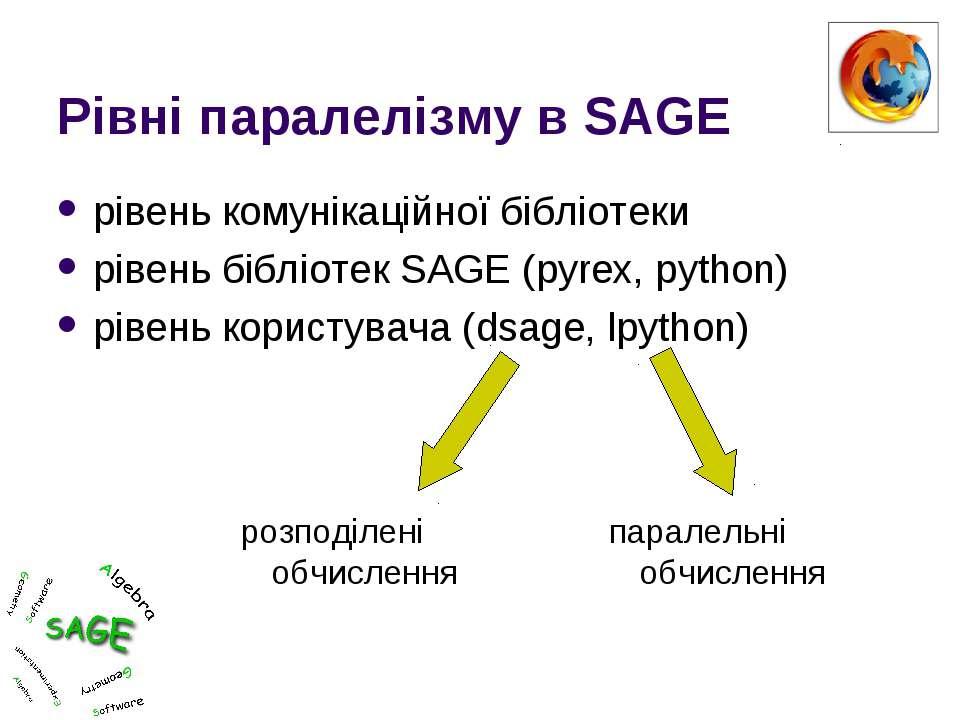 Рівні паралелізму в SAGE рівень комунікаційної бібліотеки рівень бібліотек SA...