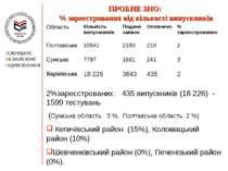 ПРОБНЕ ЗНО: % зареєстрованих від кількості випускників 2%зареєстрованих: 435 ...