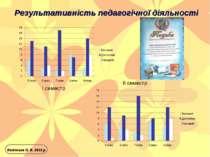 Результативність педагогічної діяльності Косінська О. В. 2012 р. І семестр ІІ...