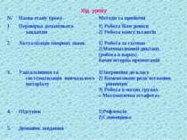 Хід уроку № Назва етапу уроку Методи та прийоми 1 Перевірка домашнього завдан...