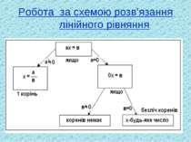 Робота за схемою розв'язання лінійного рівняння