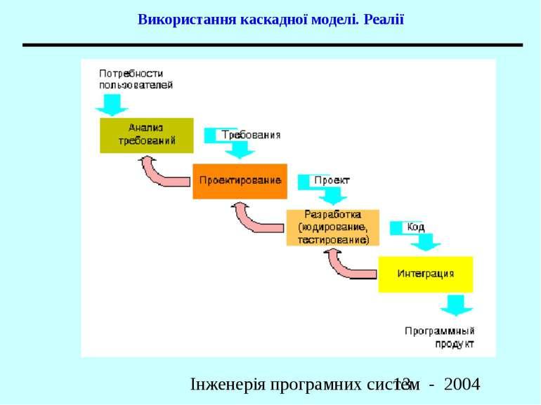 Використання каскадної моделі. Реалії Інженерія програмних систем - 2004