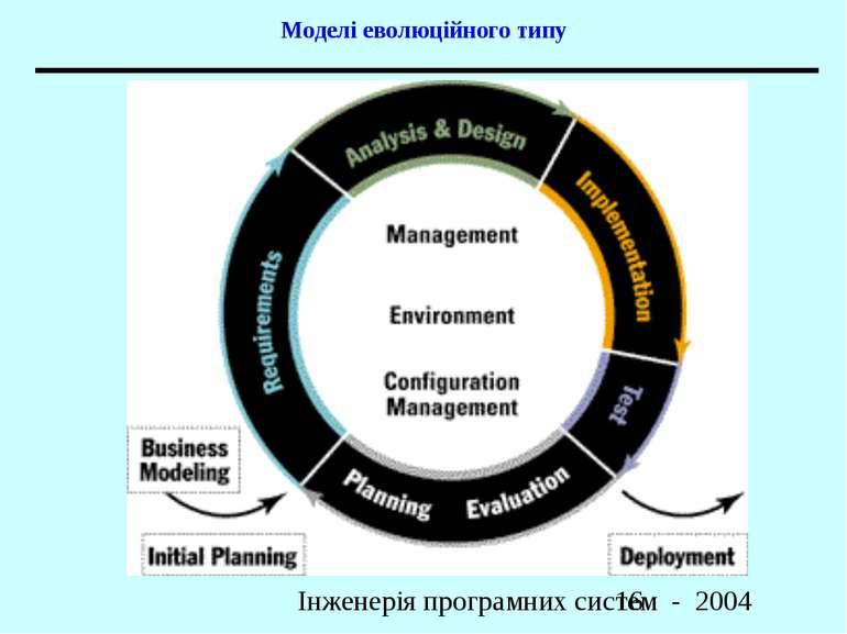 Моделі еволюційного типу Інженерія програмних систем - 2004