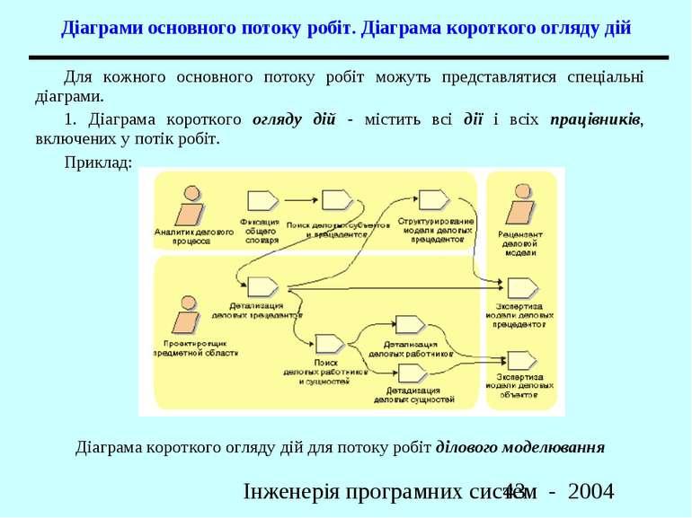 Діаграми основного потоку робіт. Діаграма короткого огляду дій Діаграма корот...