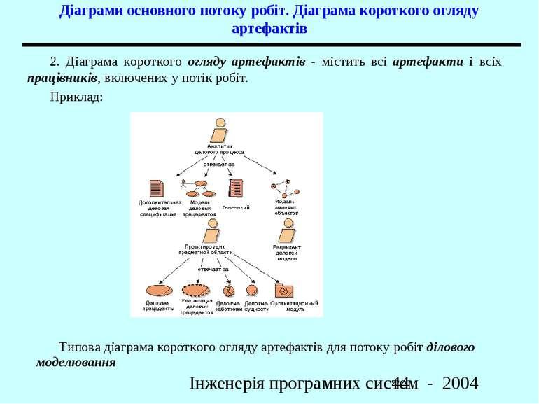 Діаграми основного потоку робіт. Діаграма короткого огляду артефактів 2. Діаг...