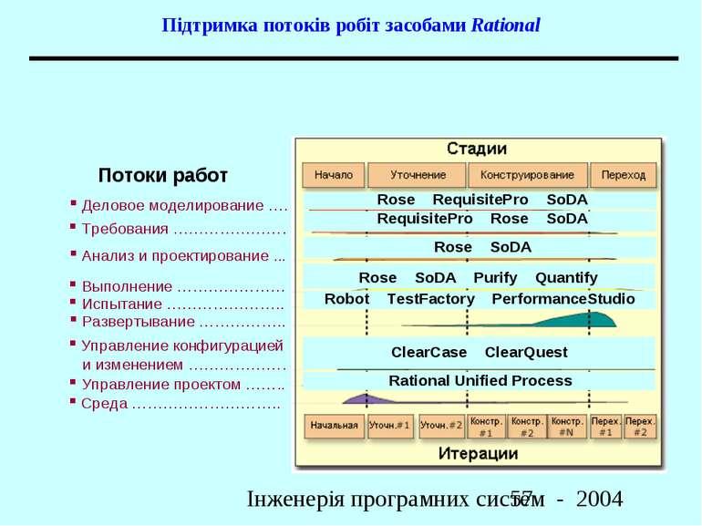 Підтримка потоків робіт засобами Rational Інженерія програмних систем - 2004