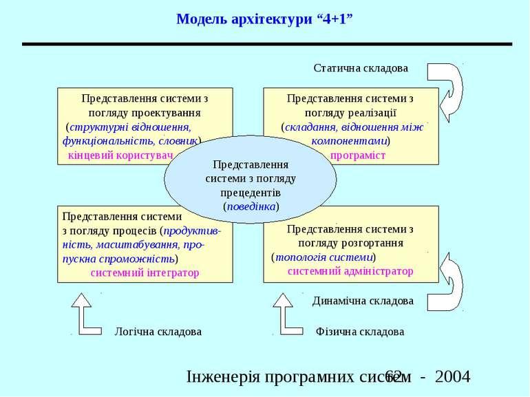 """Модель архітектури """"4+1"""" Інженерія програмних систем - 2004"""